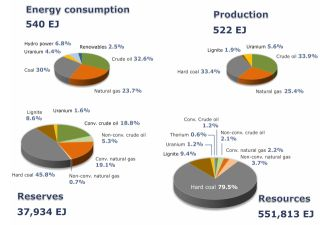 Global consumption shares of all energy sources (BP 2015), as well as the production, reserves and resources of nonrenewable energy resources only at the end of 2014