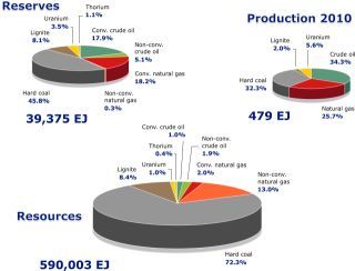 Proportions of non-renewable fuels in production, reserves and resources world-wide at the end of 2010.