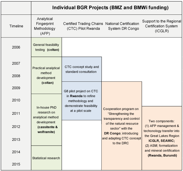 Timeline of relevant BGR projects