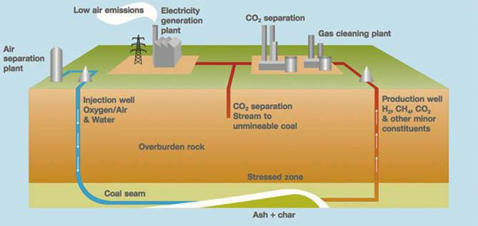 The principle of the in-situ coal gasification