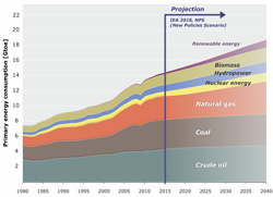 Development in global primary energy consumption per energy resource, and a possible scenario for future developments