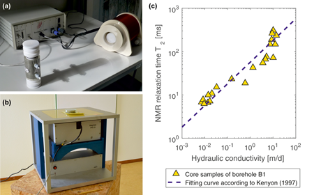 Figure 4: (a) Laboratory measurement device for nuclear magnetic resonance (NMR), (b) laboratory device for NMR measurements in an artificial permanent magnetic field, (c) measured NMR relaxation time T2 of core samples