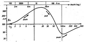 Download: Flathe & Leibold - THE SMOOTH SOUNDING GRAPH,  A Manual for Field Work in Direct Current  Resistivity Sounding