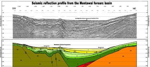 Seismic reflection profile and interpretation from the Mentawai forearc basin