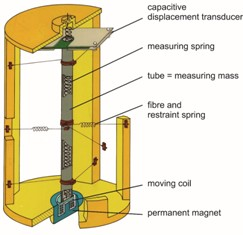 Principle sketch of the gravity sensor GSS30