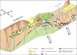 Schematic sketch of the subsurface of Mailuu-Suu and conceptual hydrogeological model