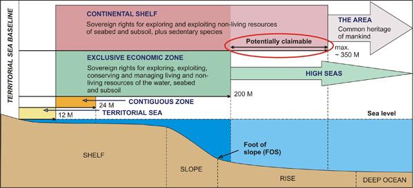 Illustration Of Maritime Zones